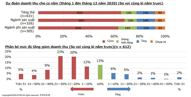 Nhiều doanh nghiệp Nhật tại Việt Nam lạc quan phục hồi trong 2020