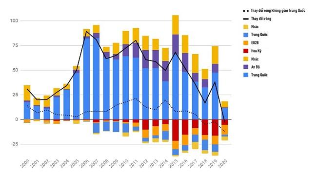 Công suất điện than toàn cầu lần đầu suy giảm bất chấp dự án của Trung Quốc