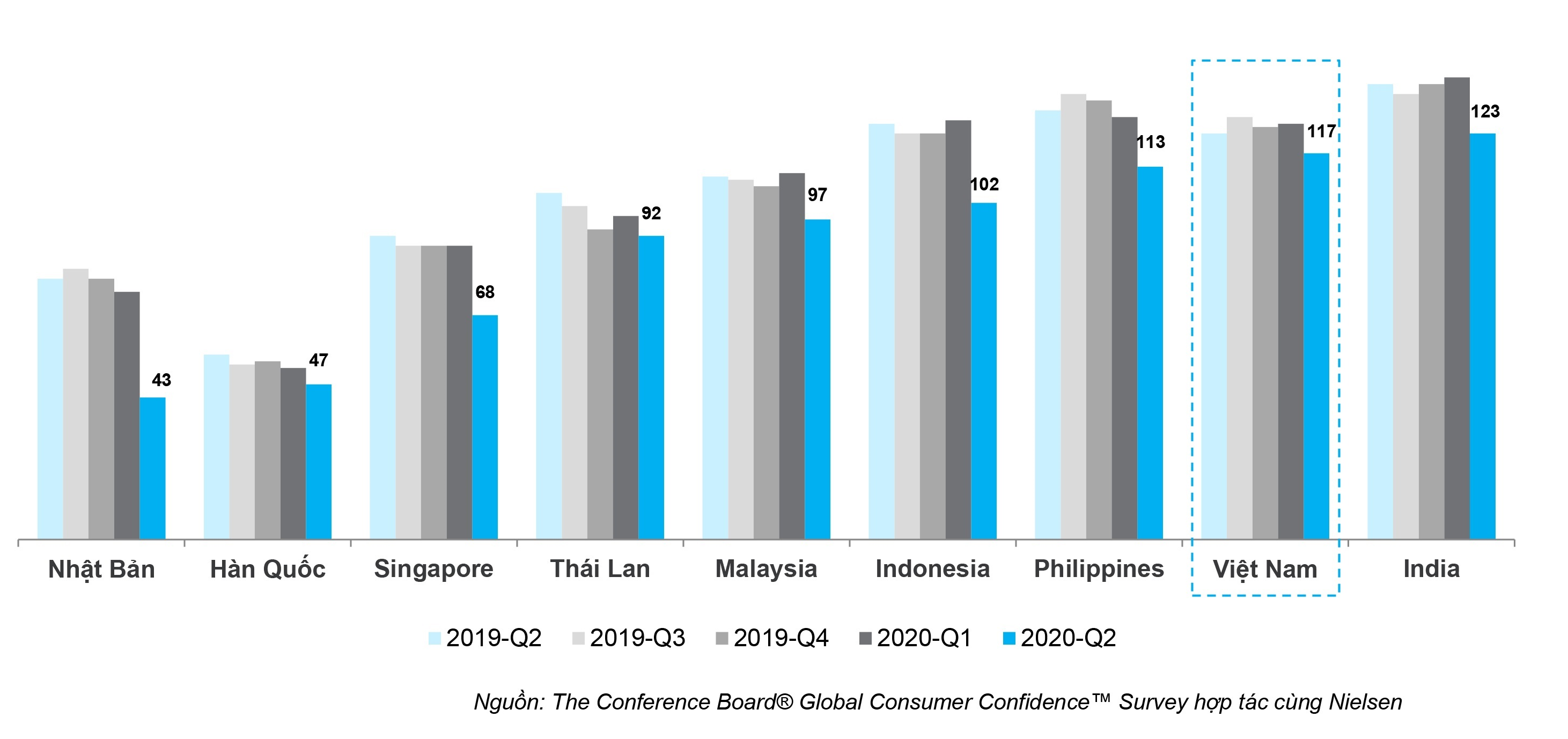 Người tiêu dùng Việt lạc quan hàng đầu thế giới giữa Covid-19
