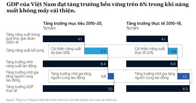 4 lĩnh vực lớn giúp Việt Nam đạt được khát vọng tăng trưởng dài hạn