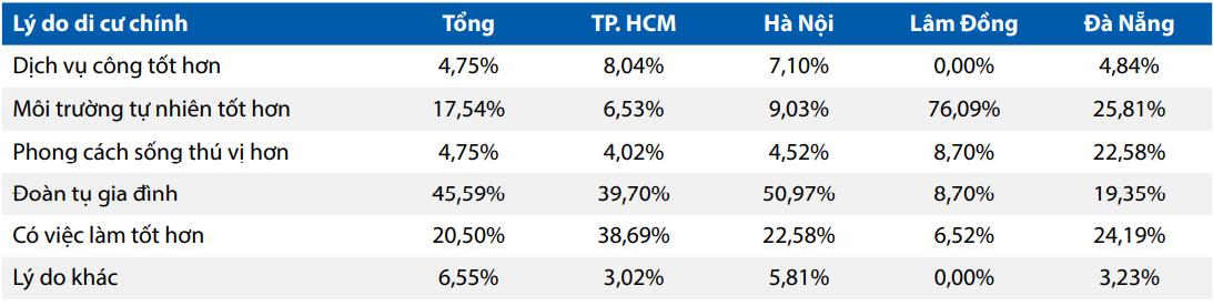 Người Việt ít di cư, chuộng TP.HCM hơn Hà Nội 1