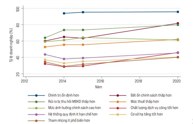 Việt Nam trong mắt nhà đầu tư nước ngoài