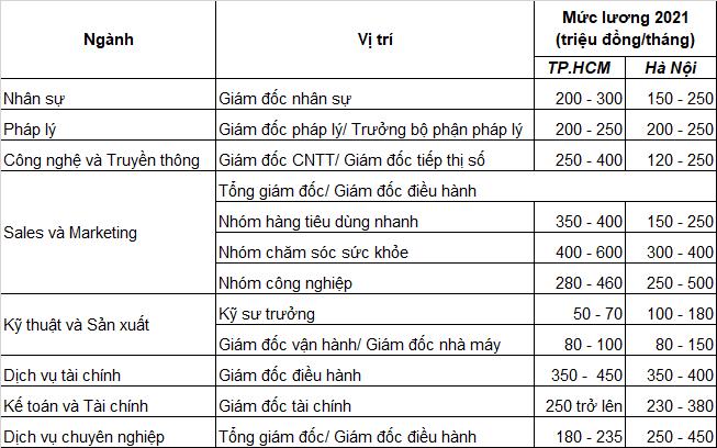 Lương tăng gần 300 triệu đồng/tháng dù Covid-19
