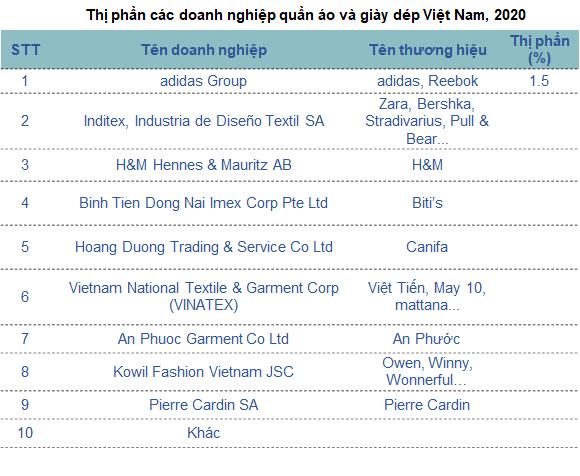 Thương hiệu ngoại đổ bộ, thời trang Việt thua ngay sân nhà