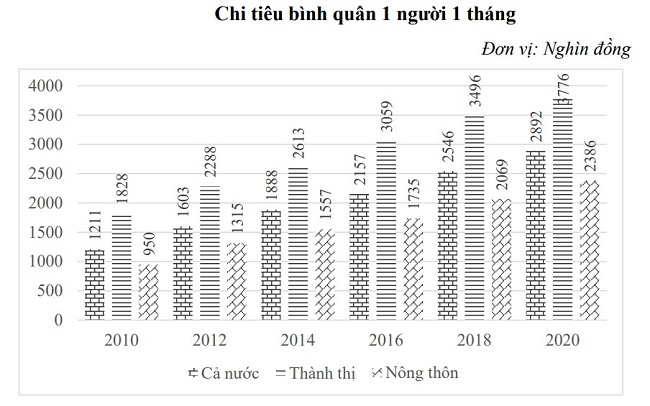 Người dân tỉnh nào giàu hơn cả người Hà Nội và TP.HCM? 1