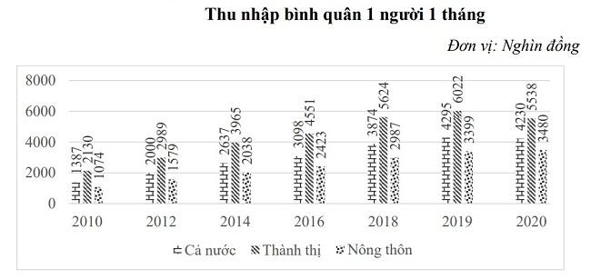 Người dân tỉnh nào giàu hơn cả người Hà Nội và TP.HCM?