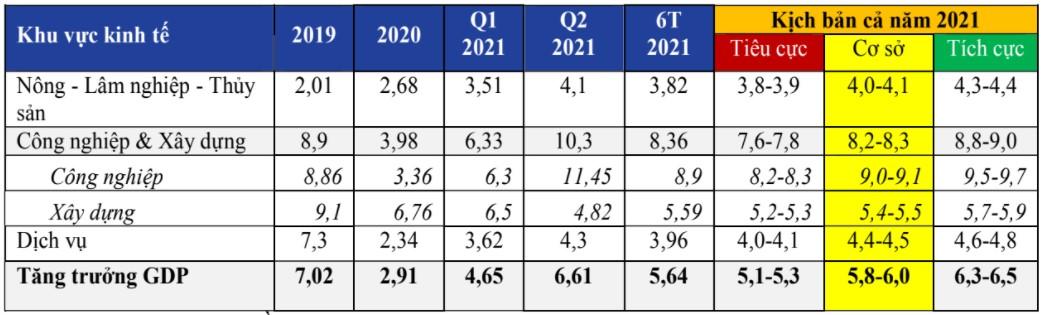 3 kịch bản, 4 khuyến nghị cho tăng trưởng kinh tế 2021