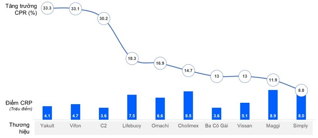 Năm thành công của các thương hiệu ăn vặt nhờ Covid-19 2