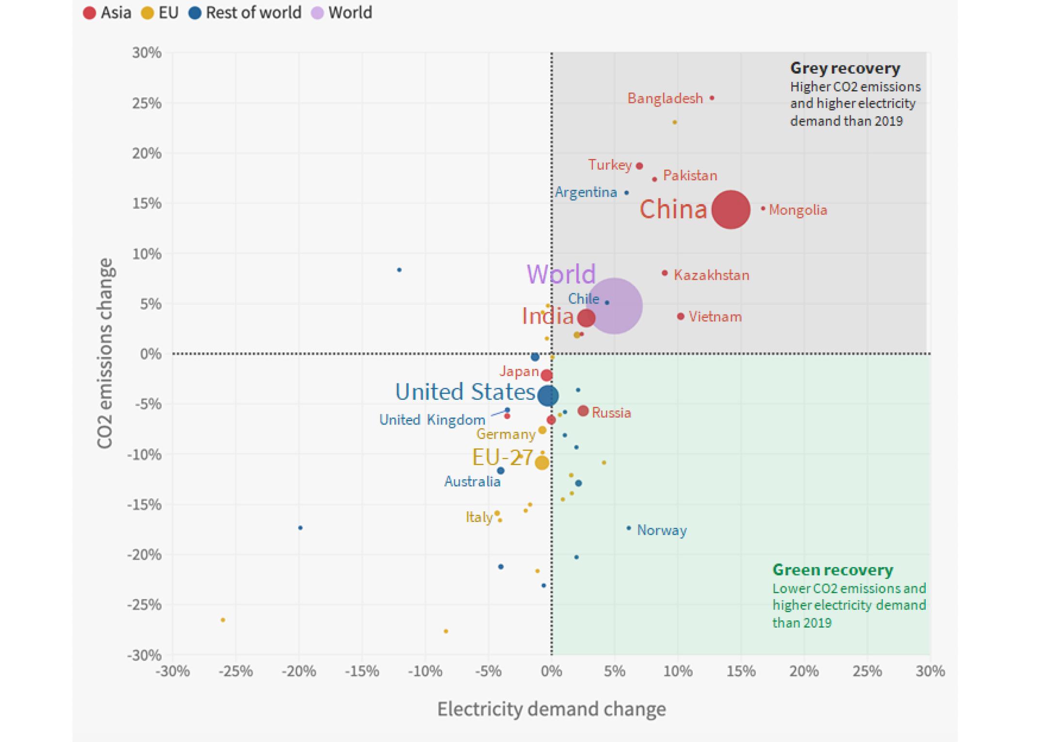 Phát thải ngành điện tăng vọt dù nhiều cam kết phục hồi xanh