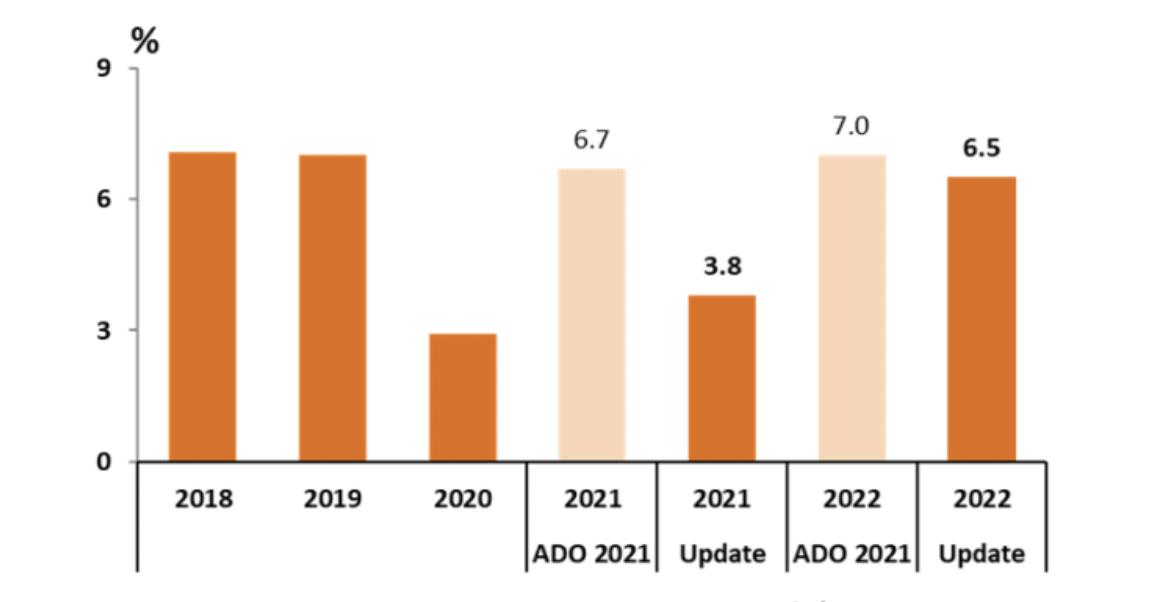 ADB: Đợt dịch Covid-19 thứ tư kéo triển vọng tăng trưởng từ 6,7% xuống 3,8%