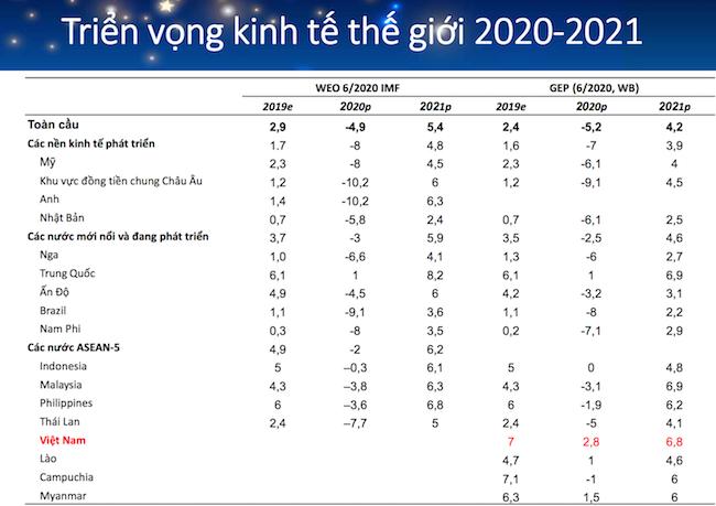 """Tăng trưởng kinh tế Việt Nam """"đi giữa 2 làn đạn"""": Covid-19 và đối đầu Mỹ - Trung"""