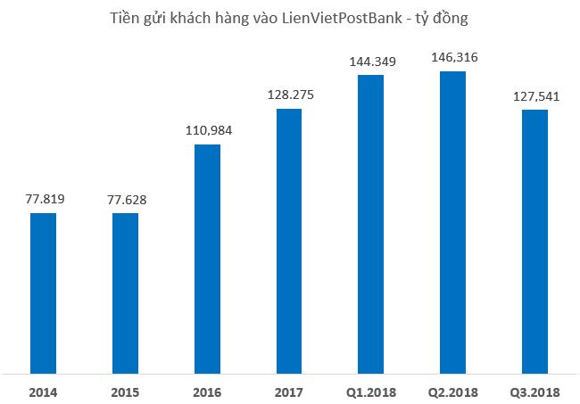 Khách hàng giảm gửi tiền vào ngân hàng Bưu điện Liên Việt