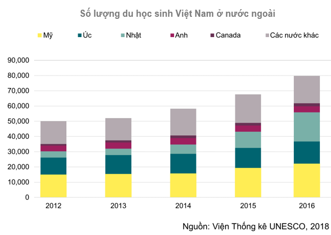 Cơ hội lớn cho các nhà đầu tư nước ngoài vào lĩnh vực giáo dục tại Việt Nam