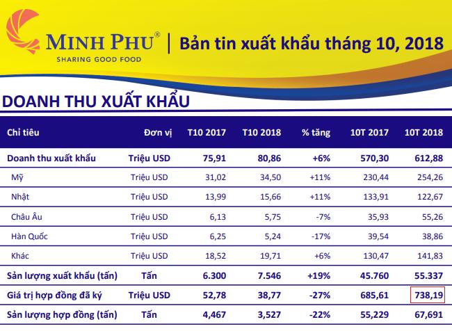 Thủy sản Minh Phú và Vĩnh Hoàn xuất khẩu 1 tỷ USD sau 10 tháng