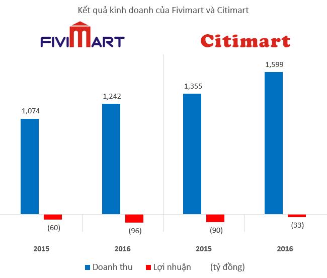 Fivimart, Citimart thua lỗ trăm tỷ sau khi bắt tay với Aeon