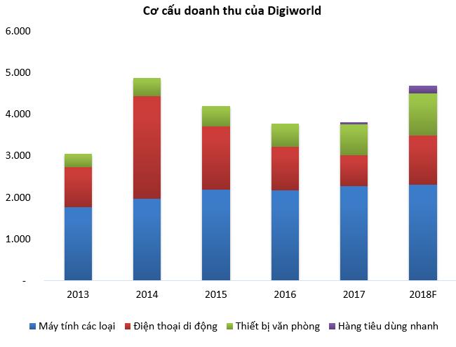 """Digiworld trước nỗi lo đâm đầu vào một """"Nokia thứ hai"""""""