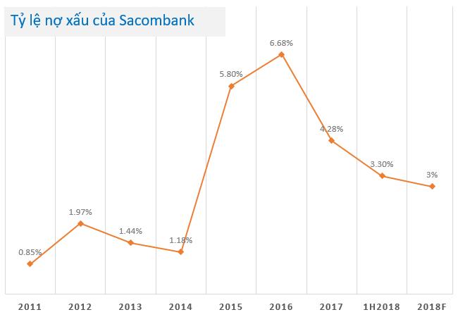Hành trình thần kỳ đưa nợ xấu của Sacombank về 3,3%