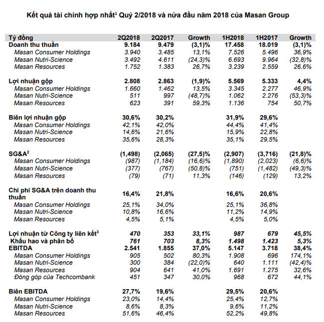 Doanh thu tập đoàn Masan giảm do giá heo phục hồi chậm