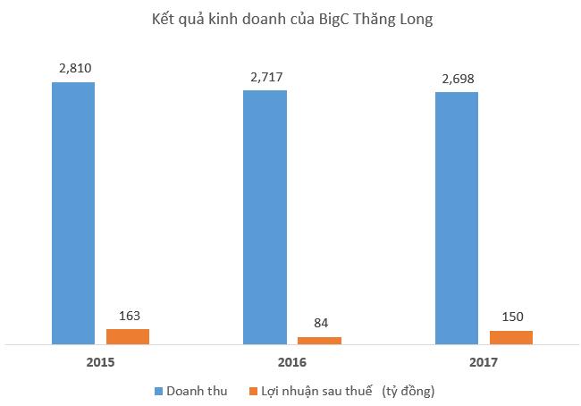 Siêu thi Big C lớn nhất Việt Nam kinh doanh sa sút sau ngày đổi chủ