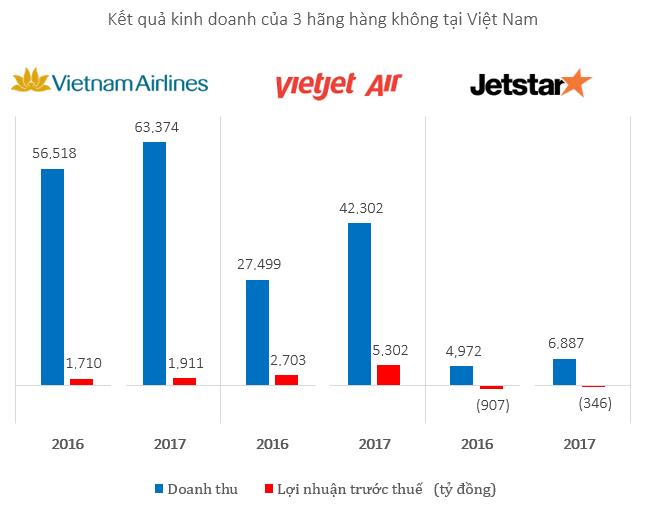 Hãng hàng không giá rẻ Jetstar Pacific ngậm chìm trong thua lỗ 1