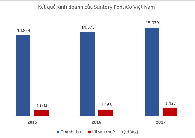3 năm lãi lớn của Suntory PepsiCo Việt Nam