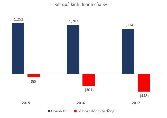 Truyền hình K+ lỗ lũy kế 2.388 tỷ đồng