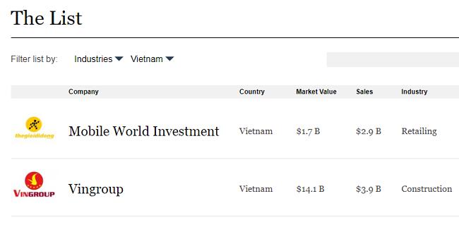 Vingroup và Thế Giới Di Động trở thành các công ty đại chúng hàng đầu Châu Á