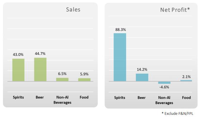 Công ty mẹ Sabeco muốn niêm yết mảng kinh doanh bia trên sàn chứng khoán