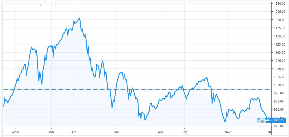 Công ty môi giới lãi lớn trong năm 2018 dù thị trường chứng khoán biến động
