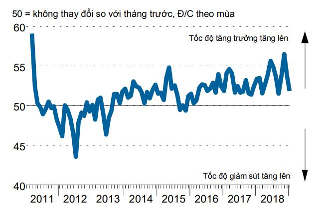 Tăng trưởng lĩnh vực sản xuất Việt Nam chậm lại