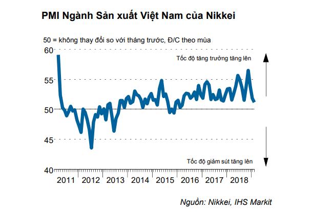 PMI lĩnh vực sản xuất tháng 2 chạm đáy gần 3 năm