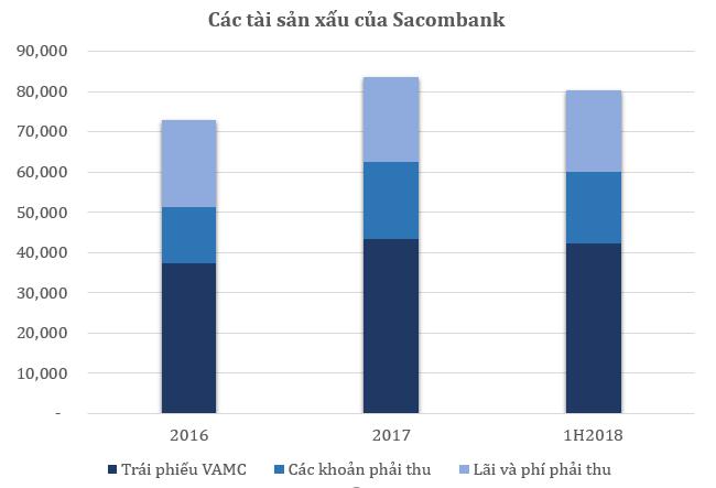 Xử lý tài sản xấu ở Sacombank tiến triển chậm
