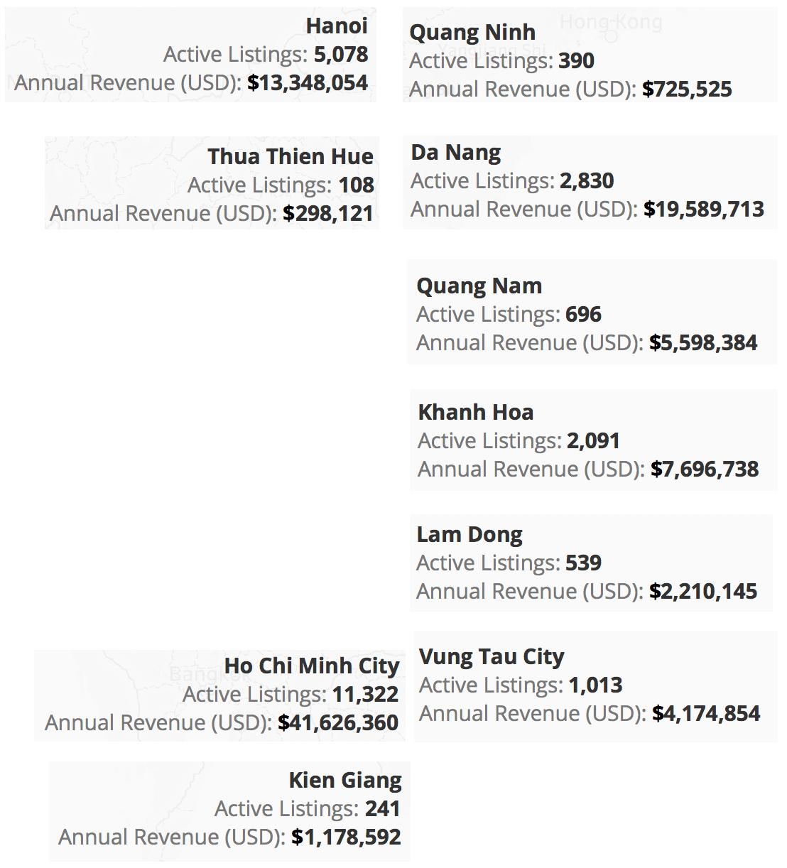 Kinh doanh homestay tại Việt Nam tạo doanh thu 130 triệu USD