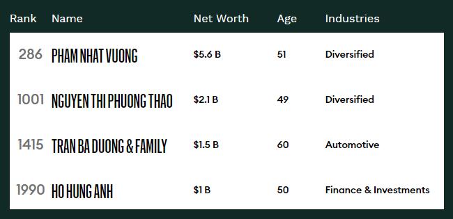 4 doanh nhân Việt Nam trong danh sách tỷ phú thế giới