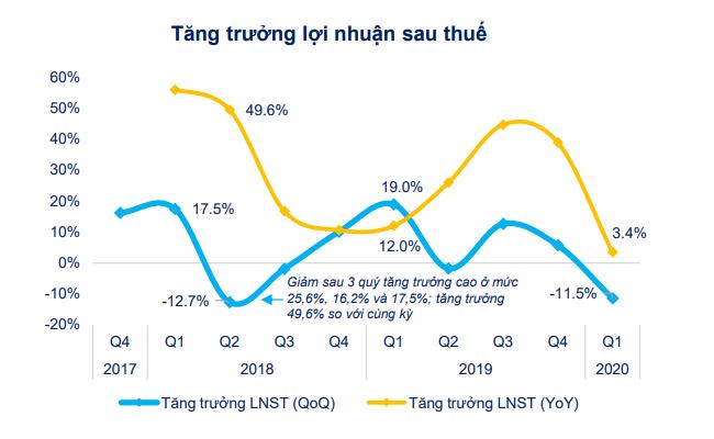 [Chart] Tác động của Covid-19 đến tình hình tài chính doanh nghiệp niêm yết 6
