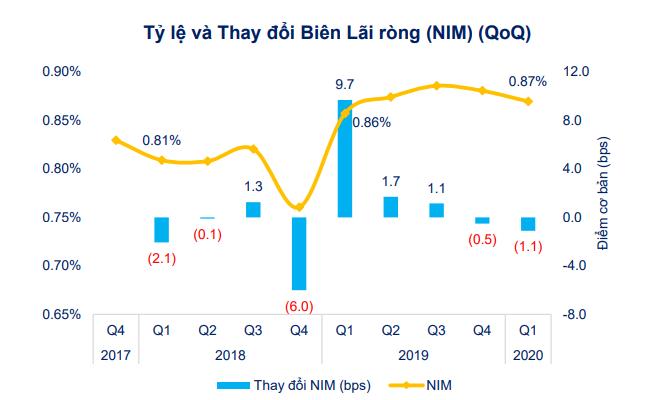 [Chart] Tác động của Covid-19 đến tình hình tài chính doanh nghiệp niêm yết 7