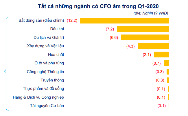[Chart] Tác động của Covid-19 đến tình hình tài chính doanh nghiệp niêm yết 5