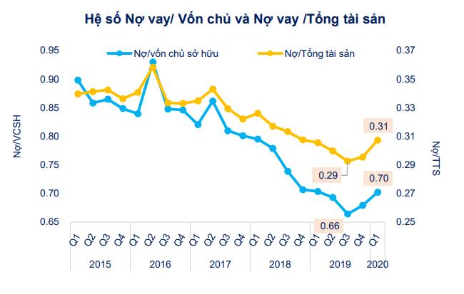 [Chart] Tác động của Covid-19 đến tình hình tài chính doanh nghiệp niêm yết 3