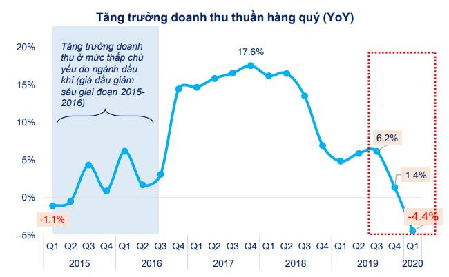 [Chart] Tác động của Covid-19 đến tình hình tài chính doanh nghiệp niêm yết