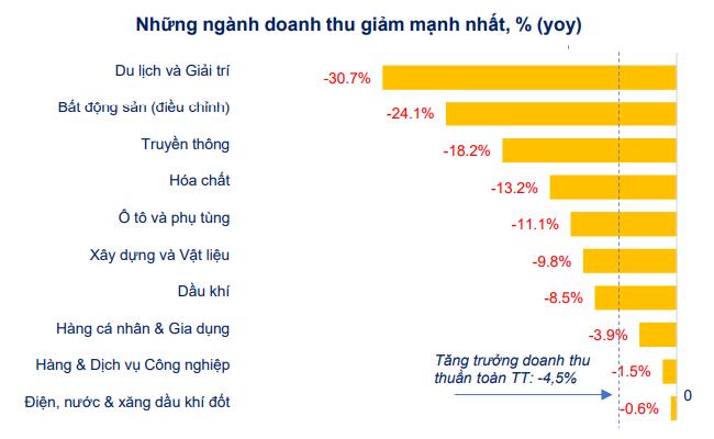 [Chart] Tác động của Covid-19 đến tình hình tài chính doanh nghiệp niêm yết 2