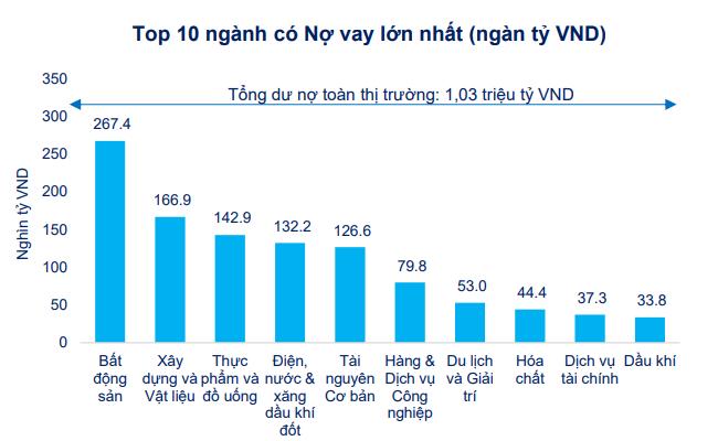 [Chart] Tác động của Covid-19 đến tình hình tài chính doanh nghiệp niêm yết 4