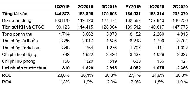 VIB báo lãi 2.356 tỷ đồng trong nửa đầu năm