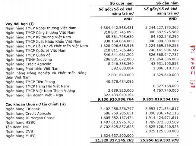 Vietnam Airlines tăng hơn 5.000 tỷ đồng vay ngắn hạn 1