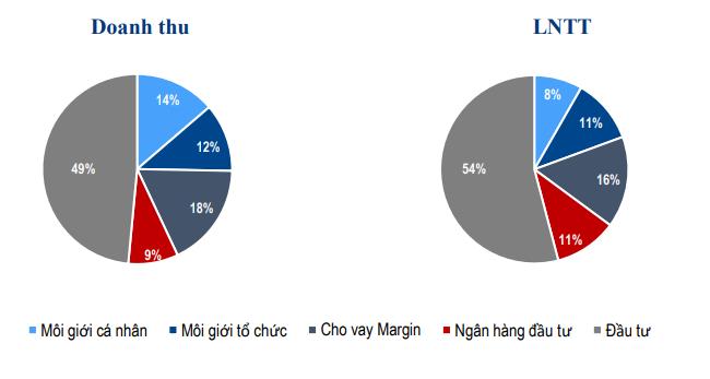Chứng khoán Bản Việt lãi lớn từ đầu tư