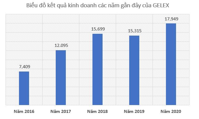Lợi nhuận năm 2020 của Gelex vượt 61% kế hoạch