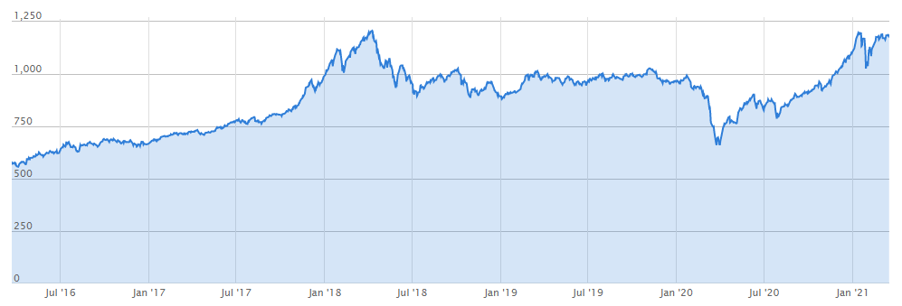 Chỉ số chứng khoán VNIndex vượt đỉnh lịch sử 1.200 điểm