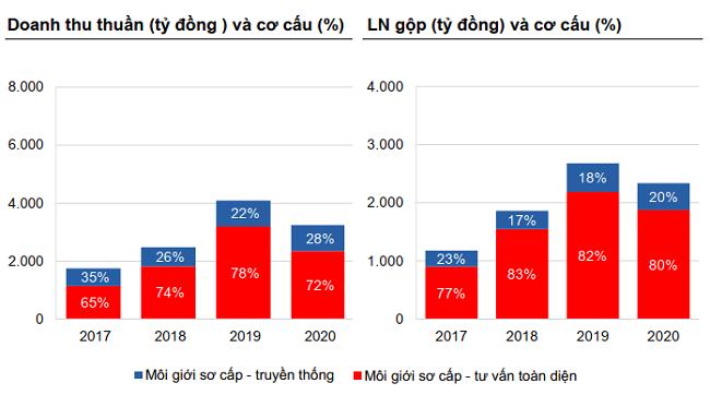 Dat Xanh Services giảm doanh thu và lợi nhuận trước đợt IPO