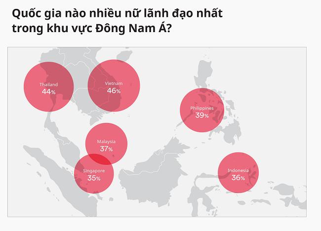 Việt Nam dẫn đầu với lãnh đạo nữ ngành thương mại điện tử