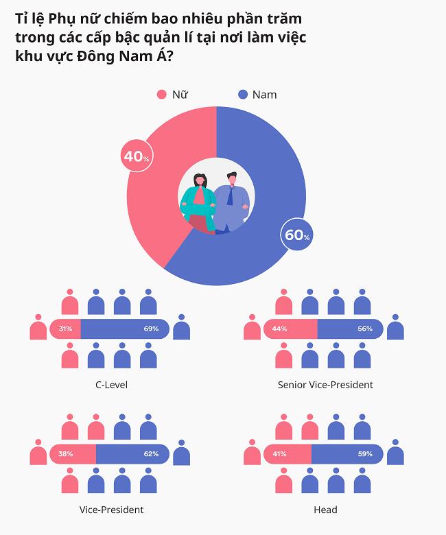 Việt Nam dẫn đầu với lãnh đạo nữ ngành thương mại điện tử 1