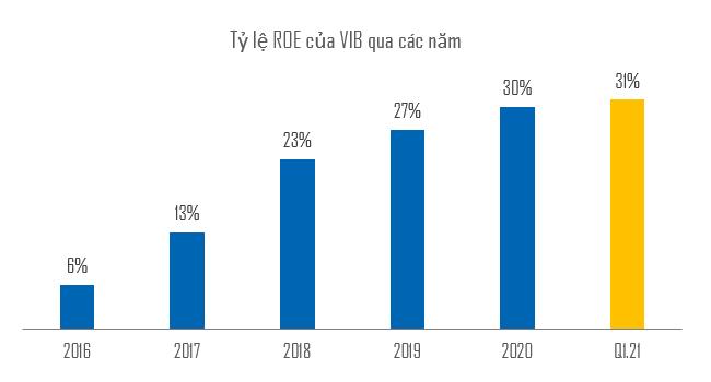 VIB đạt kỷ lục ROE 31% trong quý đầu năm